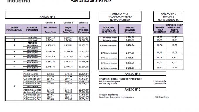 convenio de la construccion madrid 2016 tablas salariales